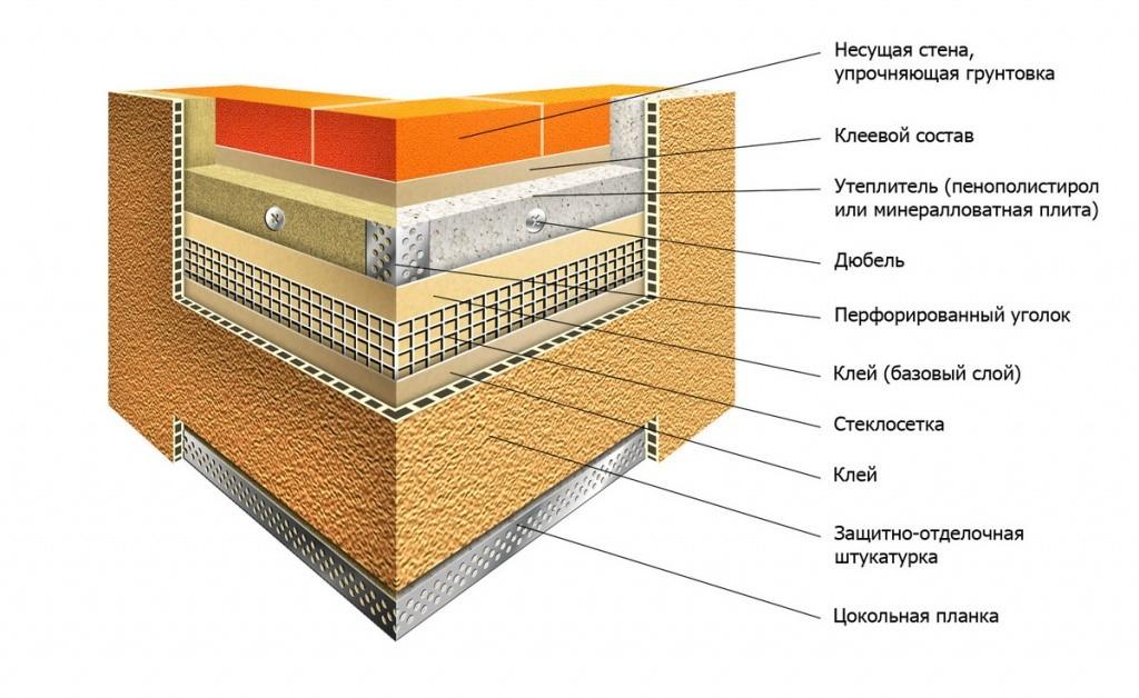Основные этапы по устройству мокрого фасада