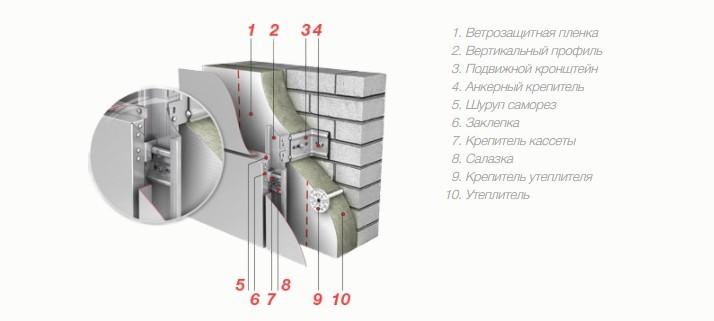 Основные этапы облицовки фасада композитными панелями