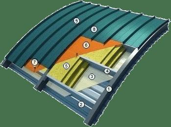 Схема утепленной крыши