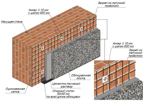 Основные этапы облицовки фасада камнем