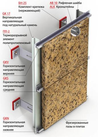 Этапы монтажа вентилируемого фасада из гранитных плит