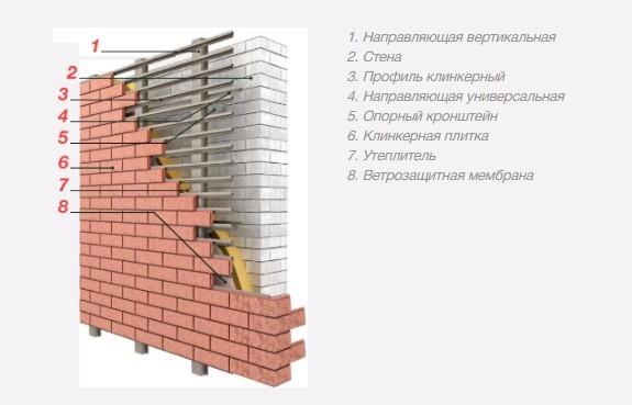 Монтаж вентилируемых клинкерных фасадов