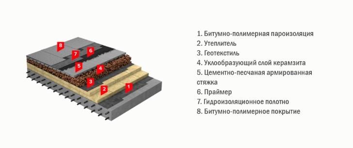 Типы кровельного пирога напавляемой кровли