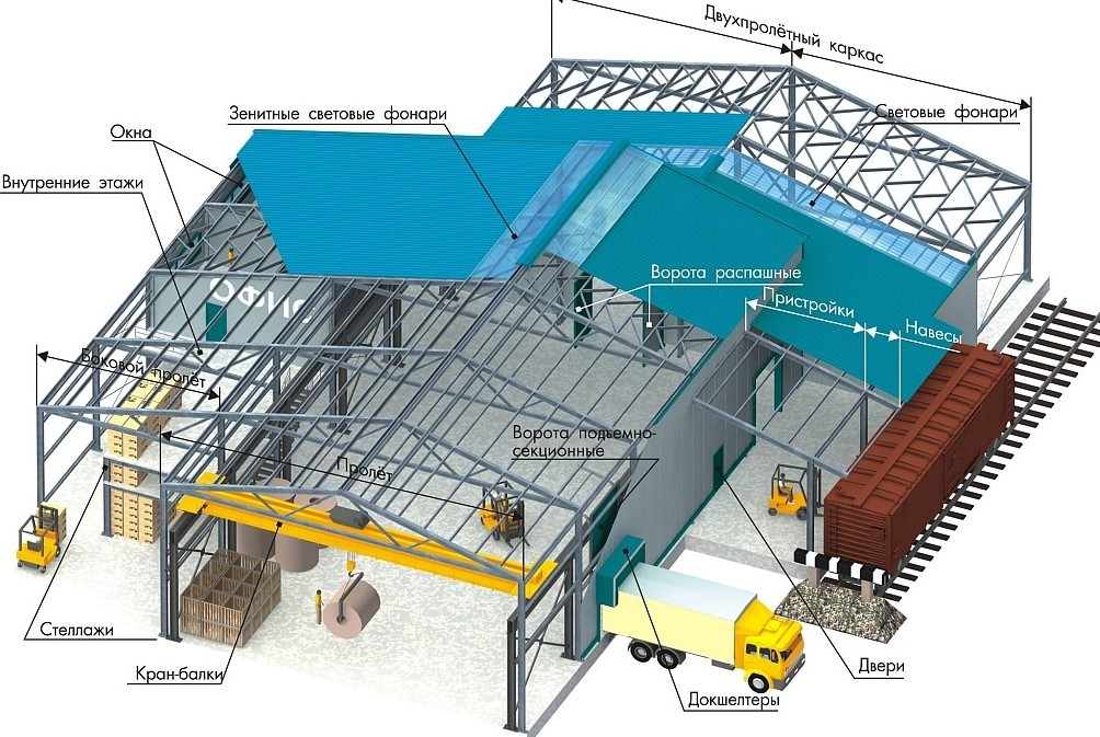 Какие быстровозводимые здания мы строим